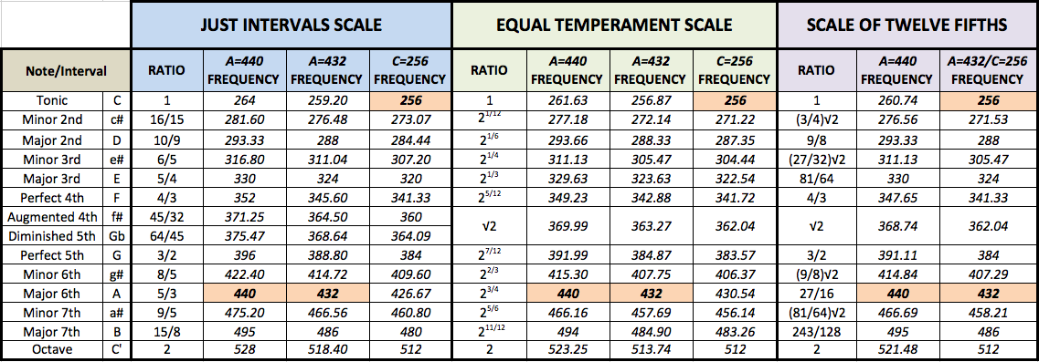 Tone frequencies compared for concert pitch A=440Hz and A=432Hz (c=128Hz)