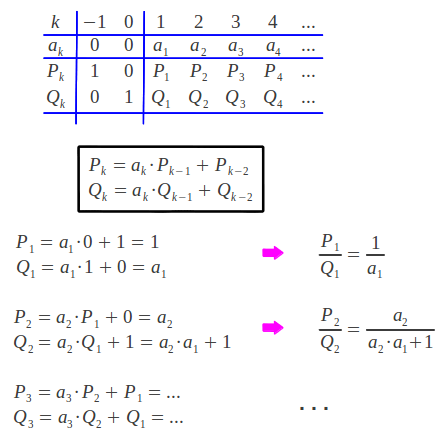 Iterative process for calculating the convergents of a continued fraction given its indices