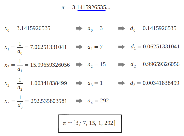 Calculating the continued fraction of PI