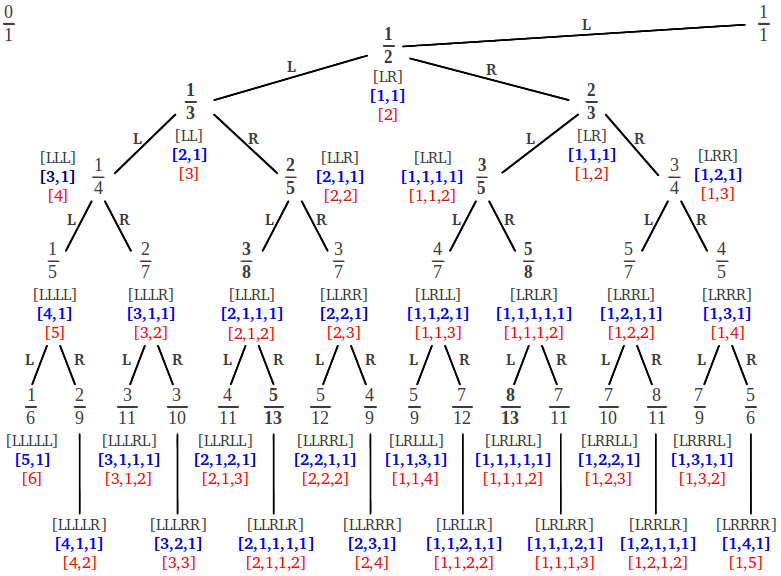 The continued fraction of every fraction in the Farey tree
