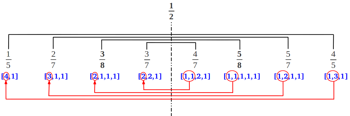 Mirror symmetry in each row of the Farey tree
