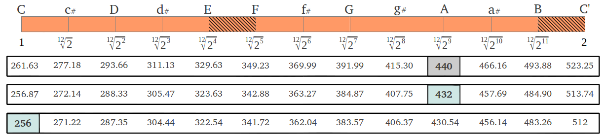 Equal Temperament Tone Frequencies at A=440, A=432 and c=128