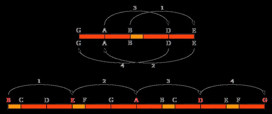 Proporción en las escalas musicales   Geometría Sagrada