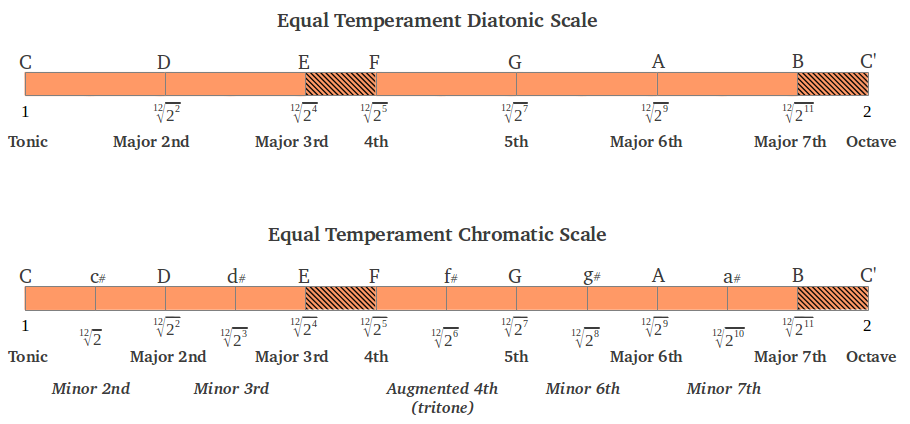 Equal Temperament Diatonic and Chromatic Scales