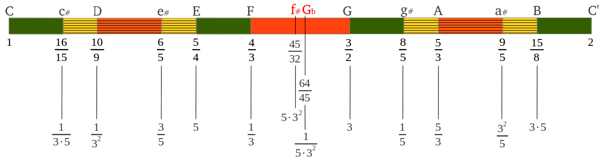 Just Intervals Scale from Powers of Three and Five