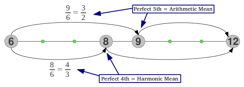 Perfect 4th (Harmonic mean) and Perfect 5th (Arithmetic mean)