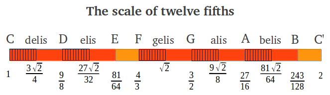 Intervals of the scale of twelve fifths