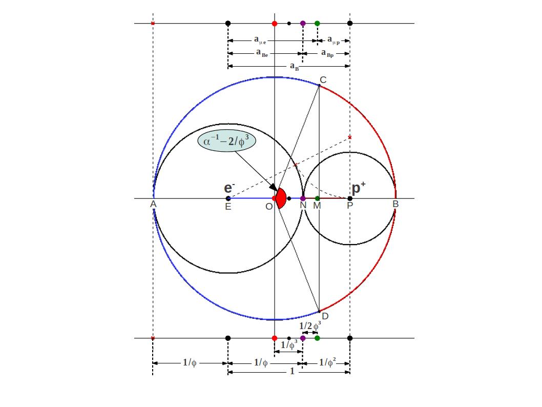 Atomic and Ionic Radius