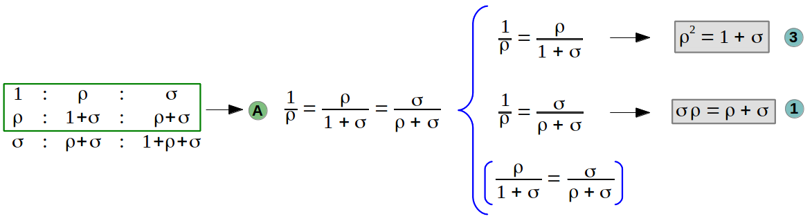 First set of equations of the Golden Trisection
