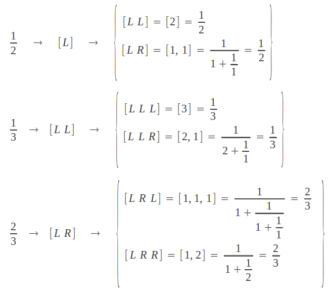 Continued fraction computation through the Farey tree