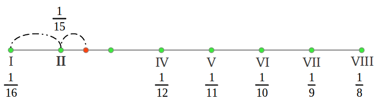 Hypodorian mode from the harmonic mean (6/8)
