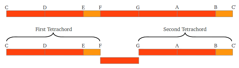 Aristoxenus C scale as tetrachords