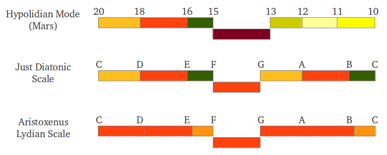 Scales as Tetrachords compared